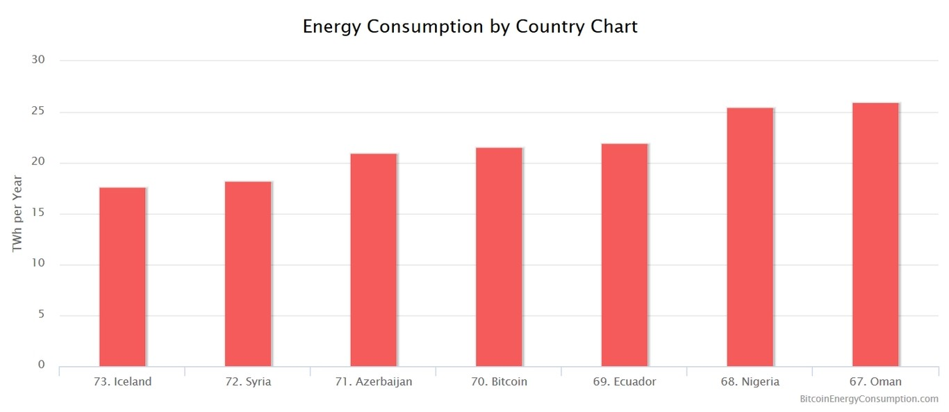 Bitcoin Country Energy